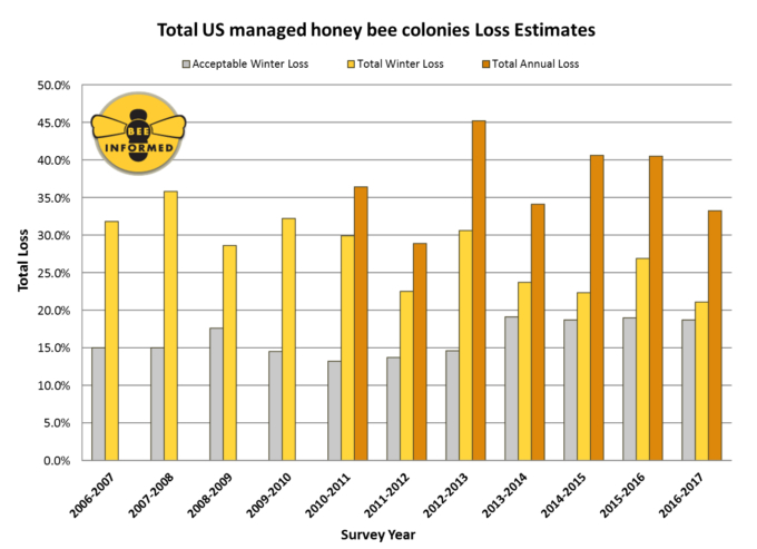 US-Bienenverluste seit 2007 Autor: Bee Informed Partnership